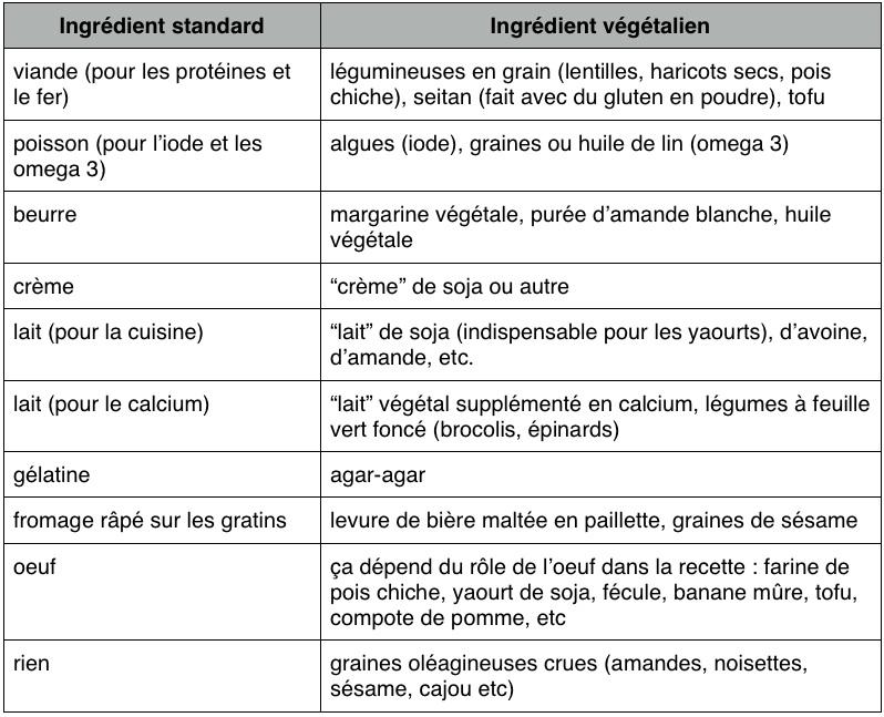 Souvent Ingrédients végétaliens: par quoi remplacer.? - Végétariens sur  SU55